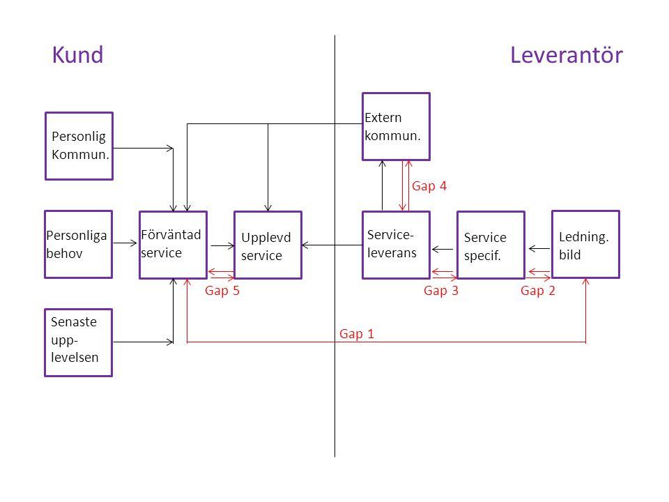 Kund Leverantör Extern kommun. Personlig Kommun. Gap 4