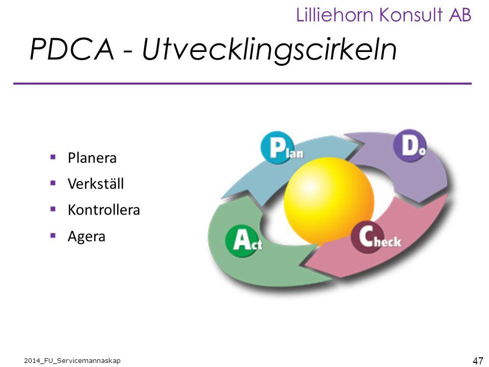 PDCA - Utvecklingscirkeln