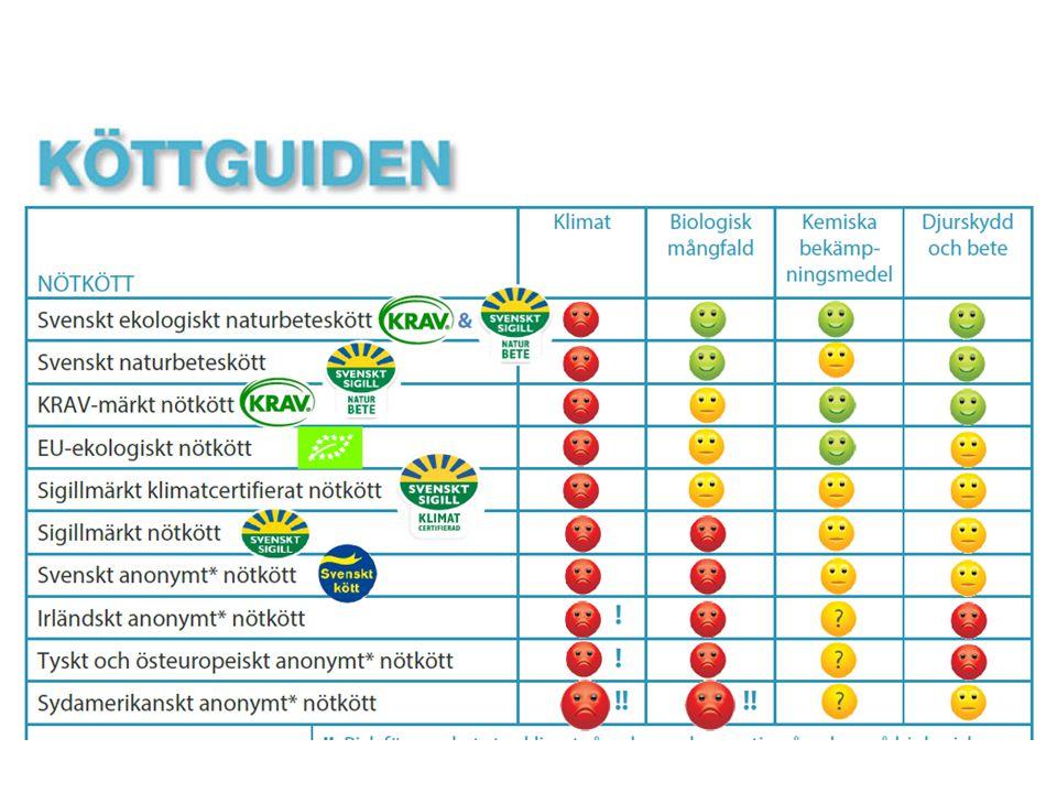 Trafikljussymbolerna används för att bedöma de befintliga varorna utifrån kriterier som ställs upp för de olika trafikljusen.