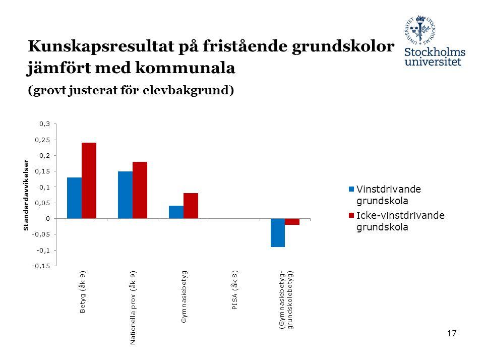 Kunskapsresultat på fristående grundskolor jämfört med kommunala (grovt justerat för elevbakgrund)