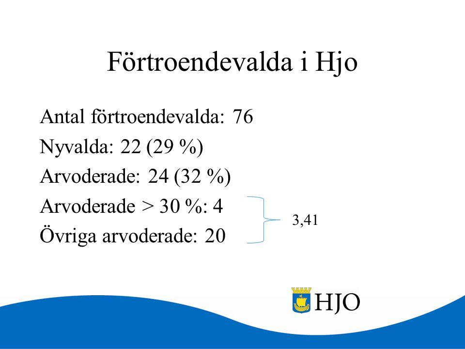 Förtroendevalda i Hjo Antal förtroendevalda: 76 Nyvalda: 22 (29 %) Arvoderade: 24 (32 %) Arvoderade > 30 %: 4 Övriga arvoderade: 20