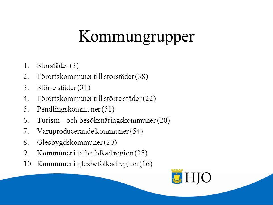 Kommungrupper Storstäder (3) Förortskommuner till storstäder (38)