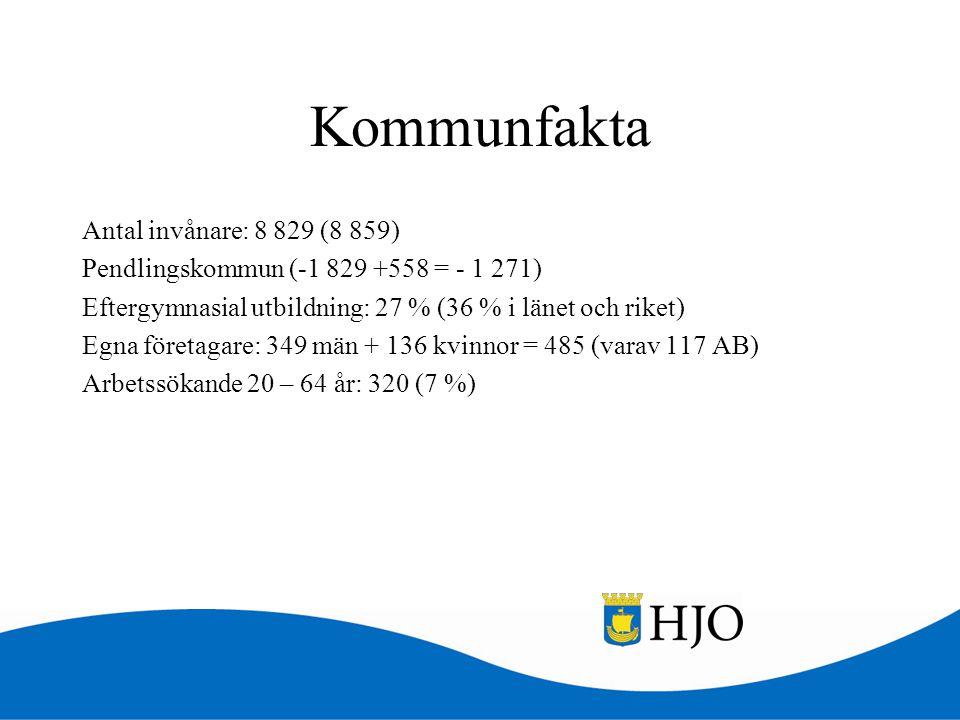 Kommunfakta Antal invånare: 8 829 (8 859)