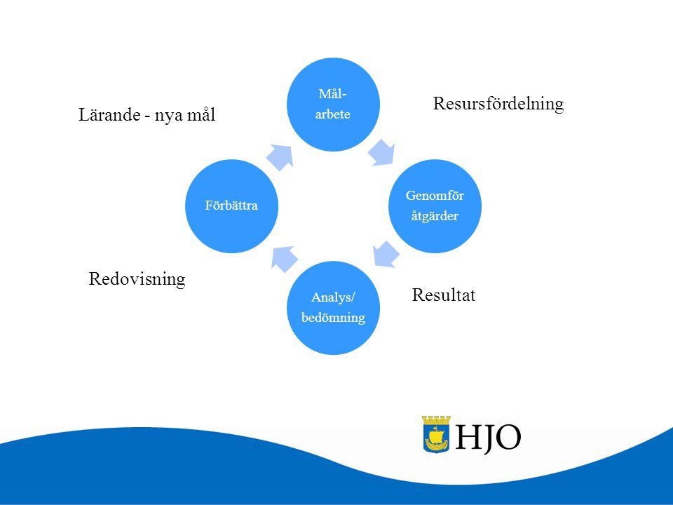 Resursfördelning Lärande - nya mål Redovisning Resultat arbete Mål-