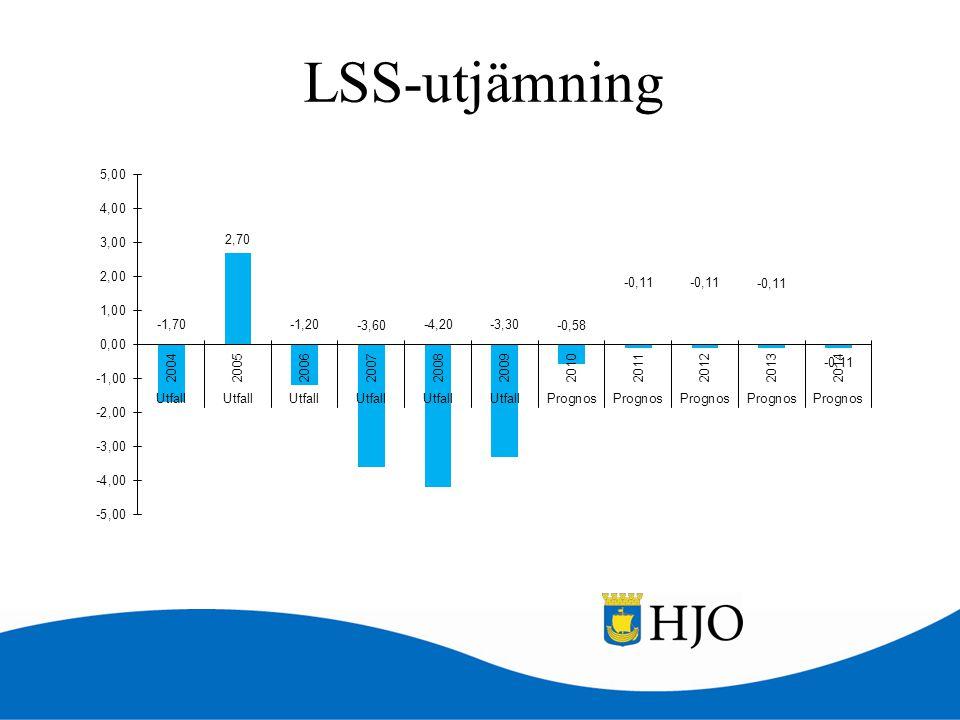 LSS-utjämning
