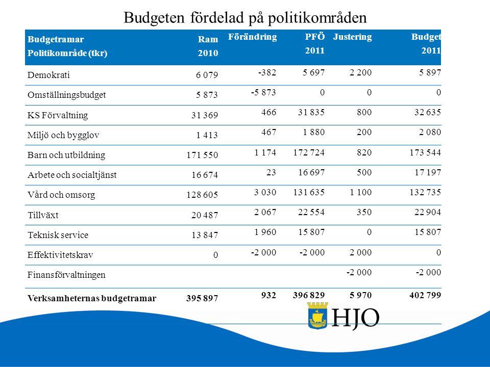Budgeten fördelad på politikområden