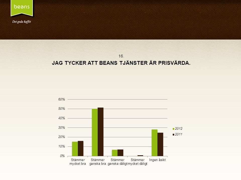 16. JAG TYCKER ATT BEANS TJÄNSTER ÄR PRISVÄRDA.