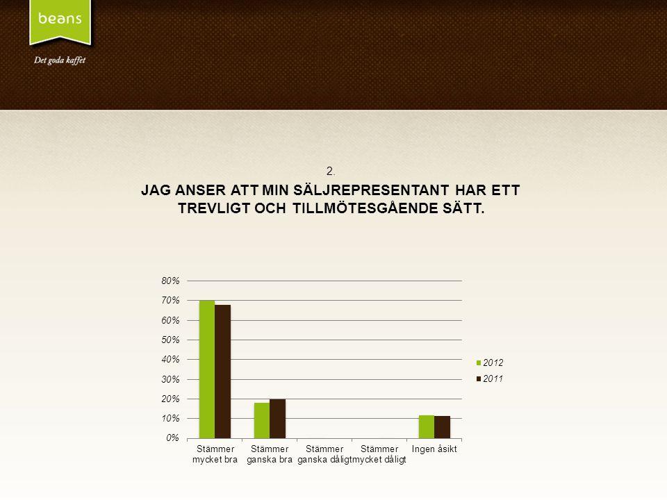 2. JAG ANSER ATT MIN SÄLJREPRESENTANT HAR ETT TREVLIGT OCH TILLMÖTESGÅENDE SÄTT. 70 % svarar Mycket bra vilket är en ökning med 2 % från 2011.