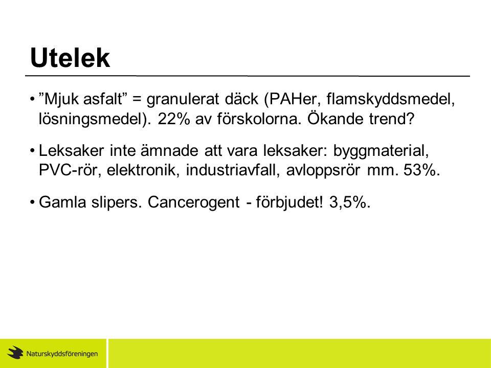 Utelek Mjuk asfalt = granulerat däck (PAHer, flamskyddsmedel, lösningsmedel). 22% av förskolorna. Ökande trend