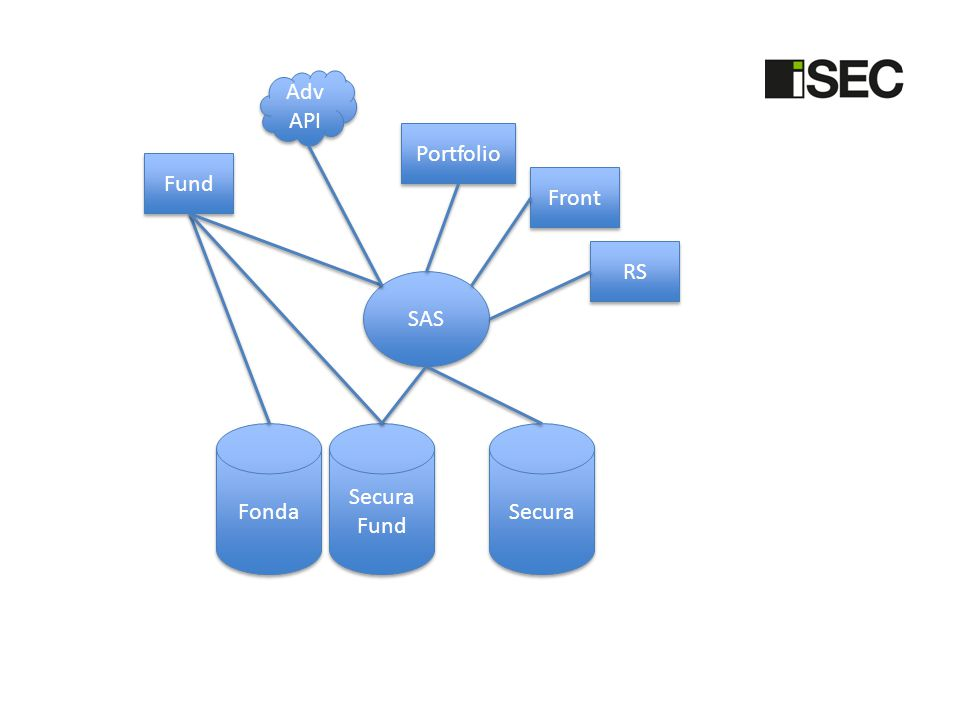 AdvAPI Portfolio Fund Front RS SAS Fonda Secura Fund Secura