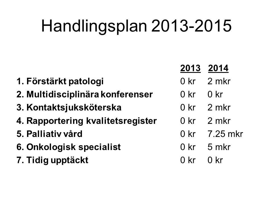 Handlingsplan 2013-2015 2013 2014 1. Förstärkt patologi 0 kr 2 mkr