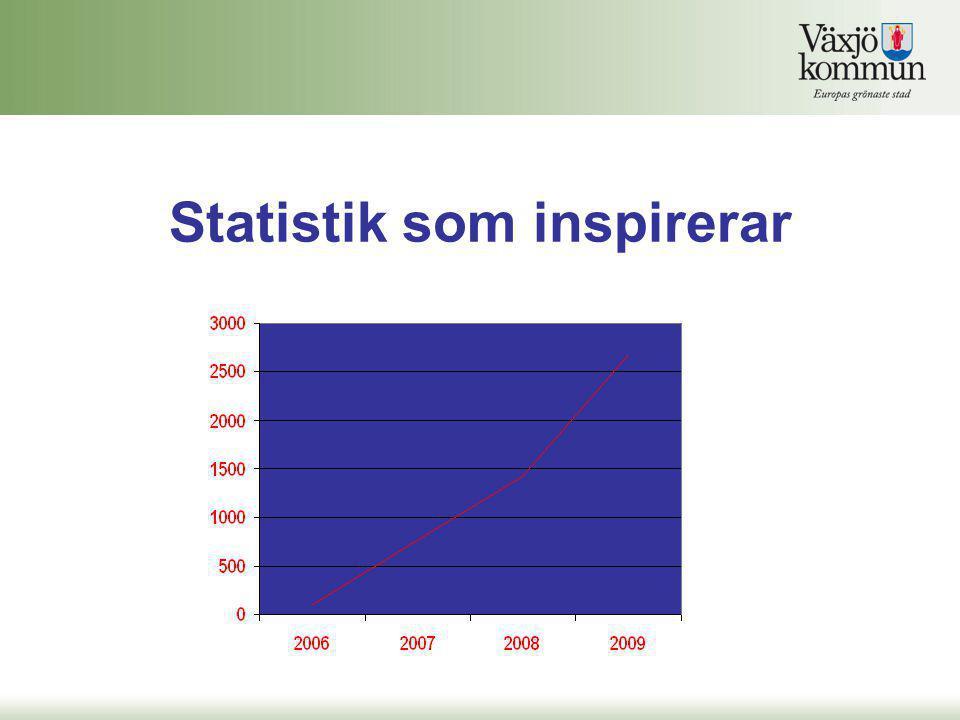Statistik som inspirerar