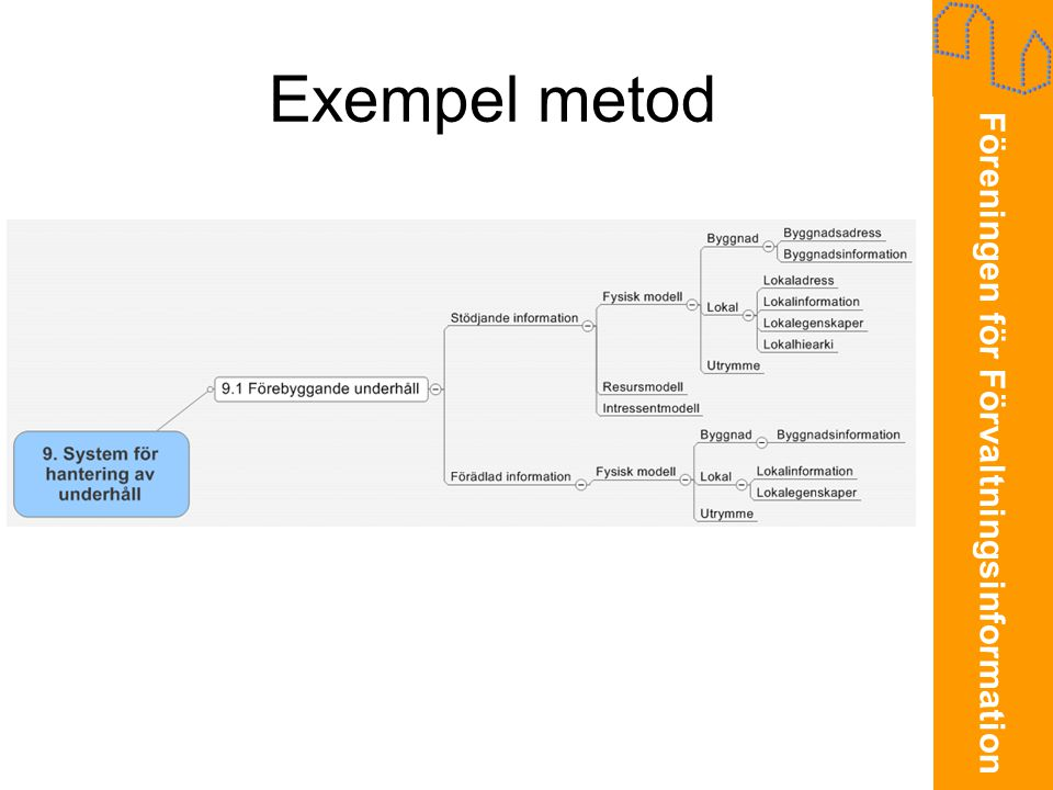 Exempel metod