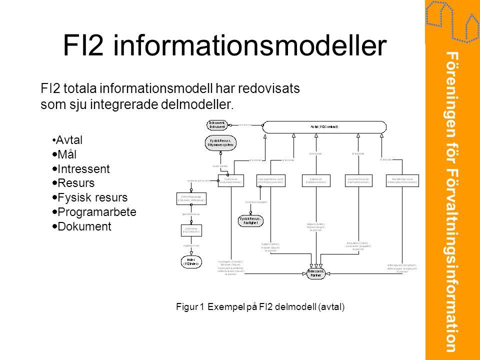FI2 informationsmodeller