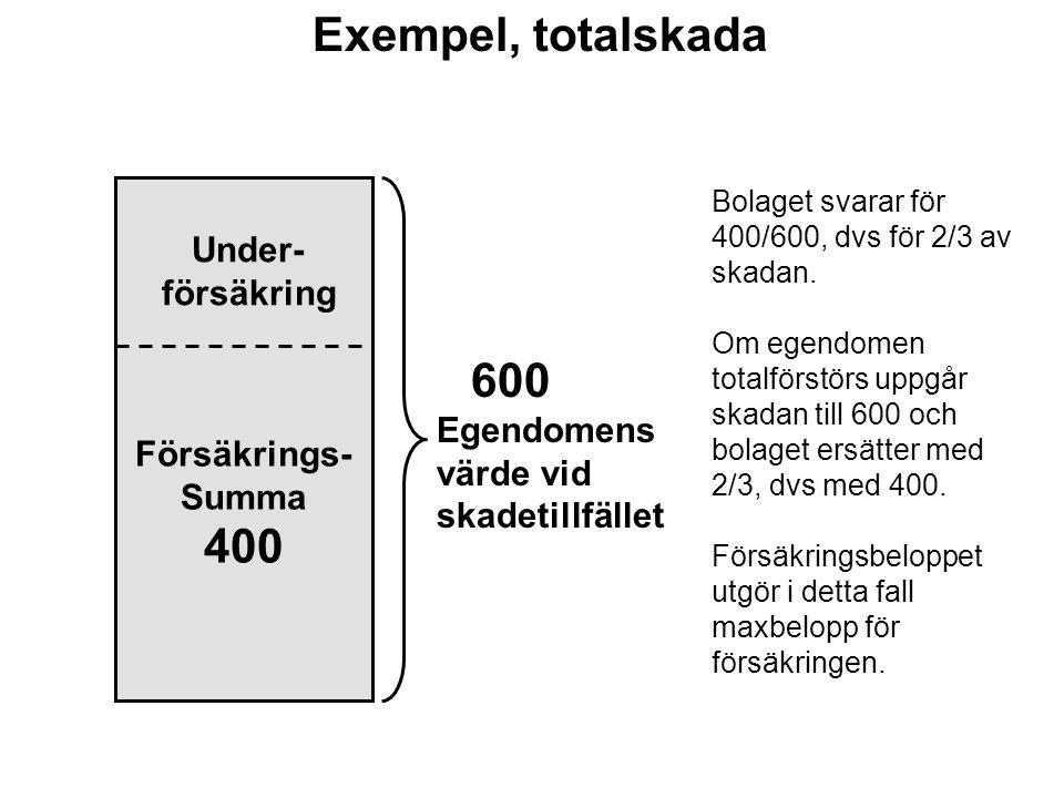 Exempel, totalskada 400 600 Under- försäkring Försäkrings- Summa