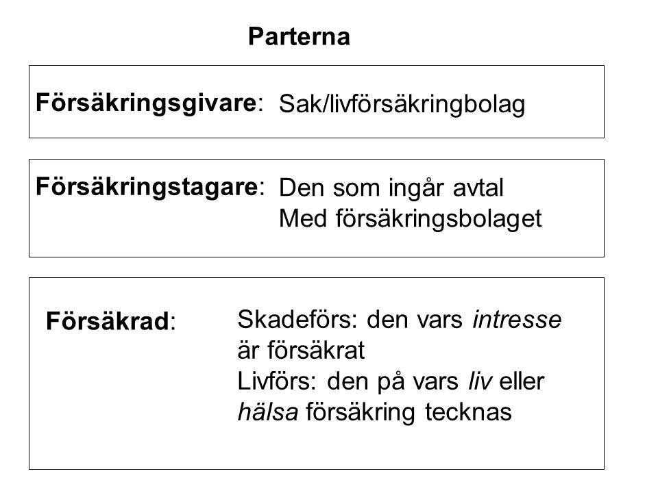 Parterna Försäkringsgivare: Sak/livförsäkringbolag. Försäkringstagare: Den som ingår avtal. Med försäkringsbolaget.