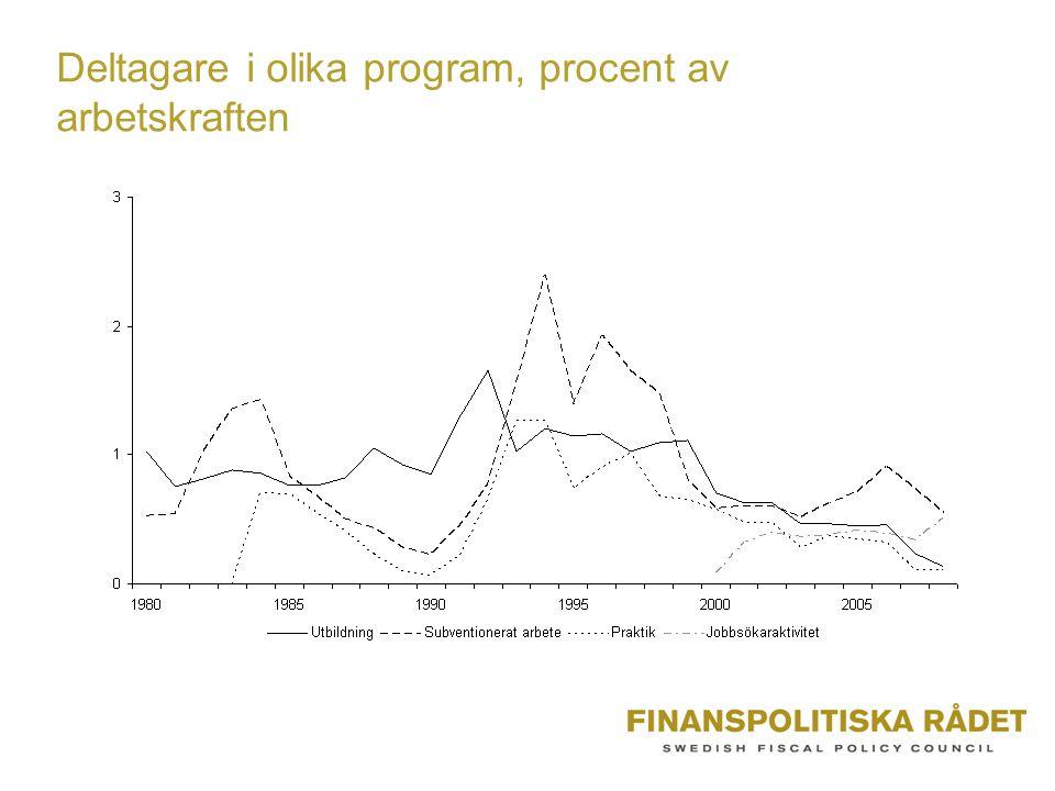 Deltagare i olika program, procent av arbetskraften