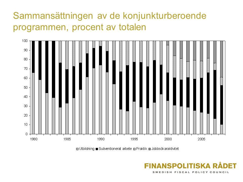 Sammansättningen av de konjunkturberoende programmen, procent av totalen