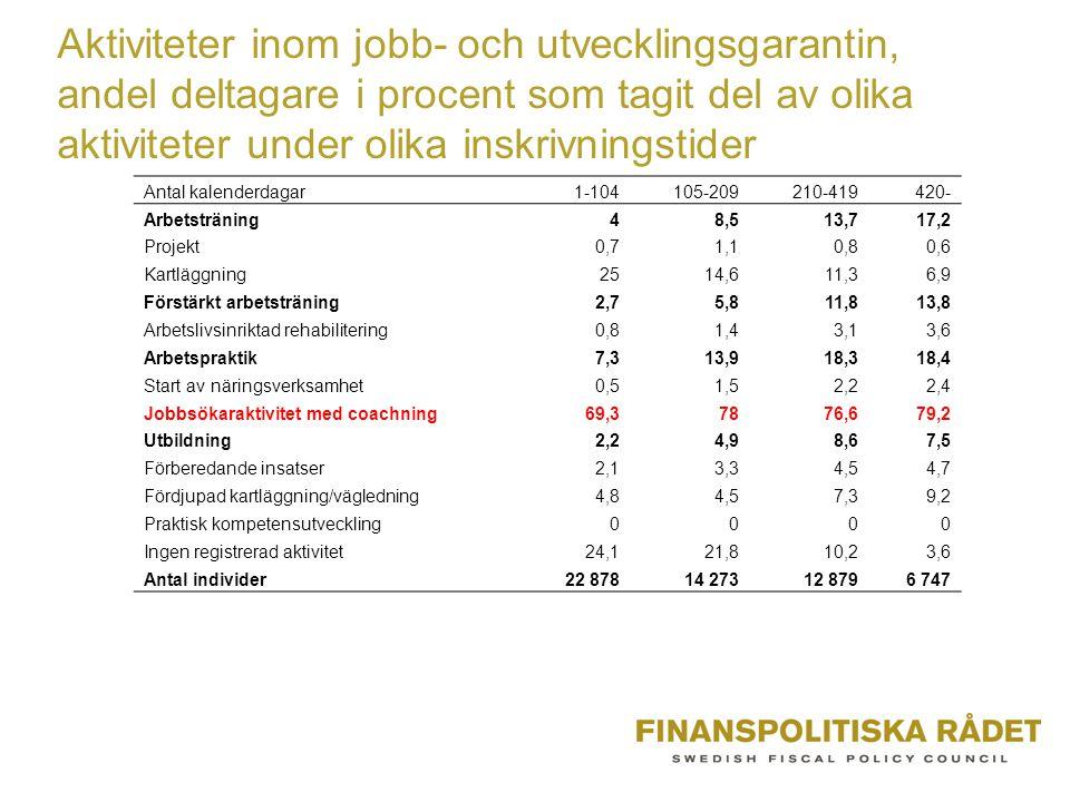 Aktiviteter inom jobb- och utvecklingsgarantin, andel deltagare i procent som tagit del av olika aktiviteter under olika inskrivningstider