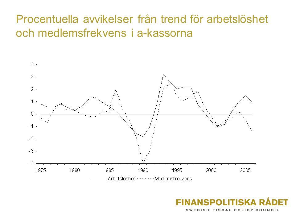 Procentuella avvikelser från trend för arbetslöshet och medlemsfrekvens i a-kassorna