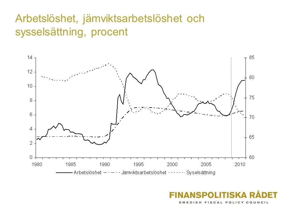 Arbetslöshet, jämviktsarbetslöshet och sysselsättning, procent