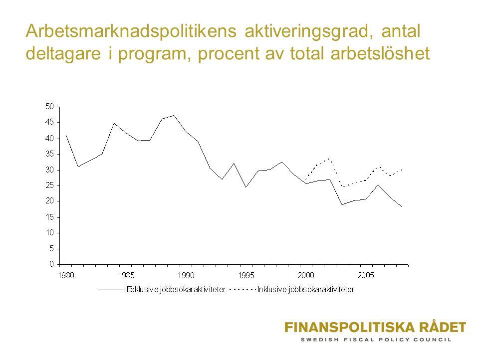 Arbetsmarknadspolitikens aktiveringsgrad, antal deltagare i program, procent av total arbetslöshet