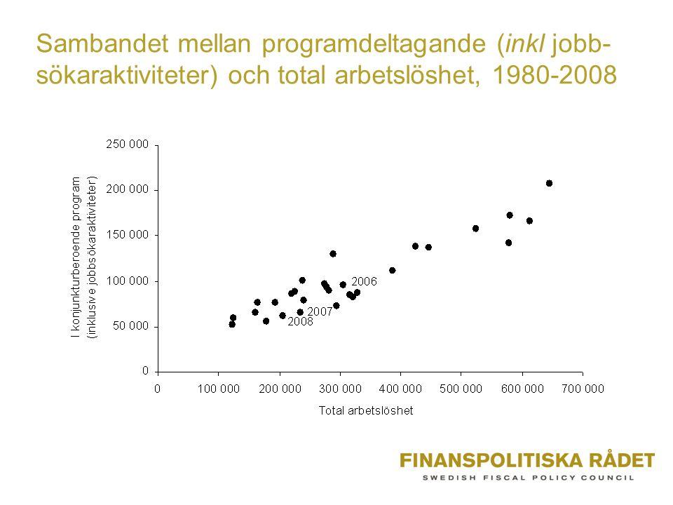 Sambandet mellan programdeltagande (inkl jobb-sökaraktiviteter) och total arbetslöshet, 1980-2008