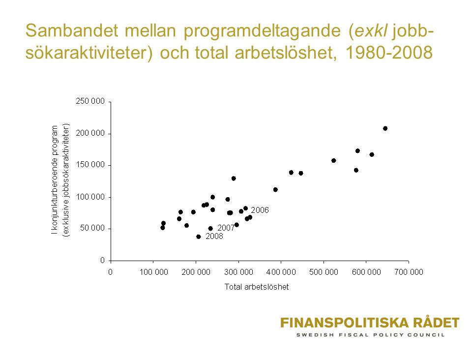 Sambandet mellan programdeltagande (exkl jobb-sökaraktiviteter) och total arbetslöshet, 1980-2008