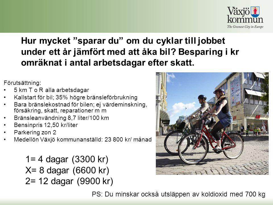 Hur mycket sparar du om du cyklar till jobbet under ett år jämfört med att åka bil Besparing i kr omräknat i antal arbetsdagar efter skatt.
