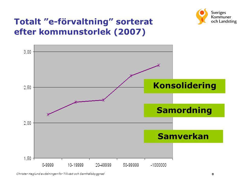 Totalt e-förvaltning sorterat efter kommunstorlek (2007)