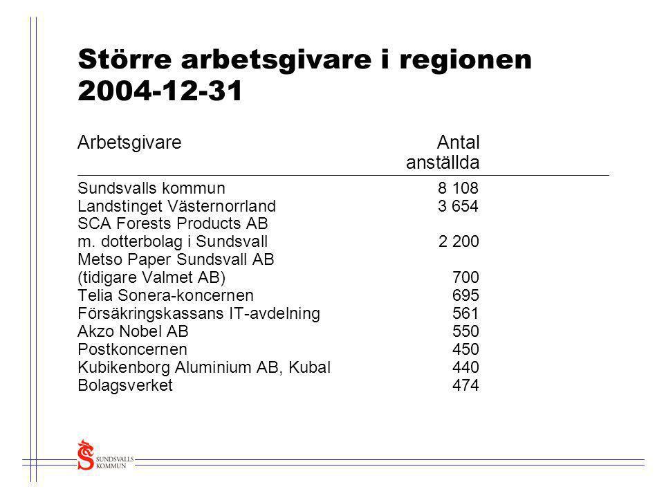 Större arbetsgivare i regionen 2004-12-31