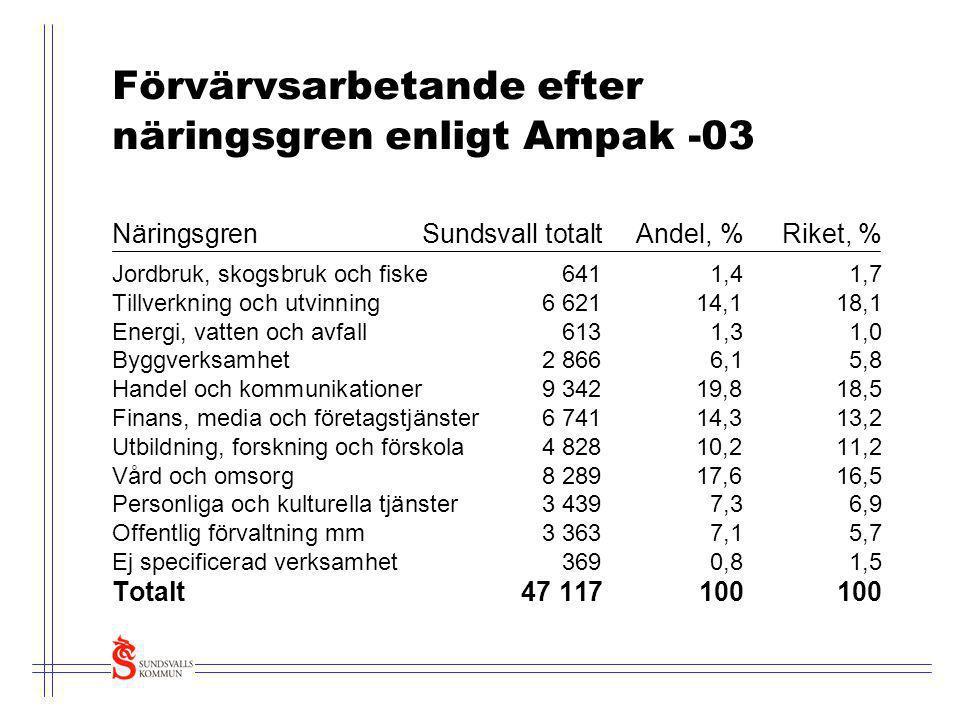 Förvärvsarbetande efter näringsgren enligt Ampak -03