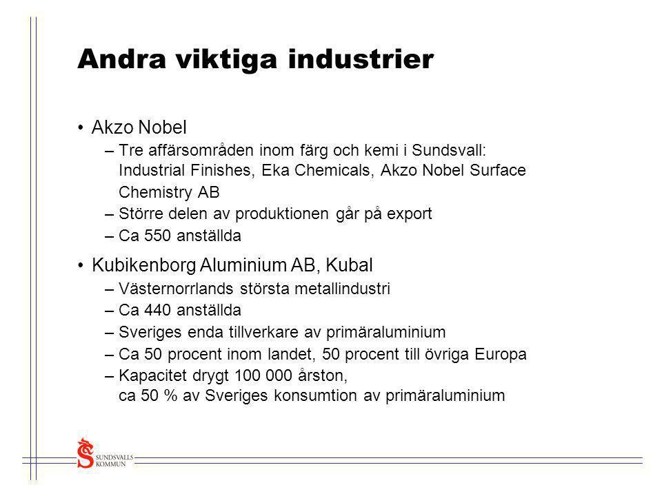 Andra viktiga industrier