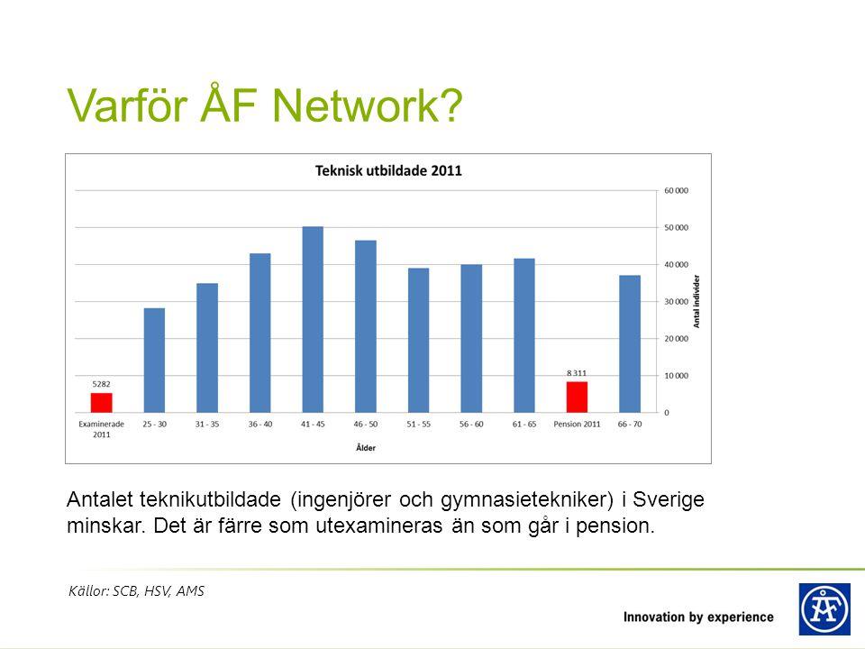 Varför ÅF Network Antalet teknikutbildade (ingenjörer och gymnasietekniker) i Sverige minskar. Det är färre som utexamineras än som går i pension.