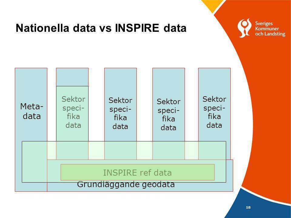 Nationella data vs INSPIRE data