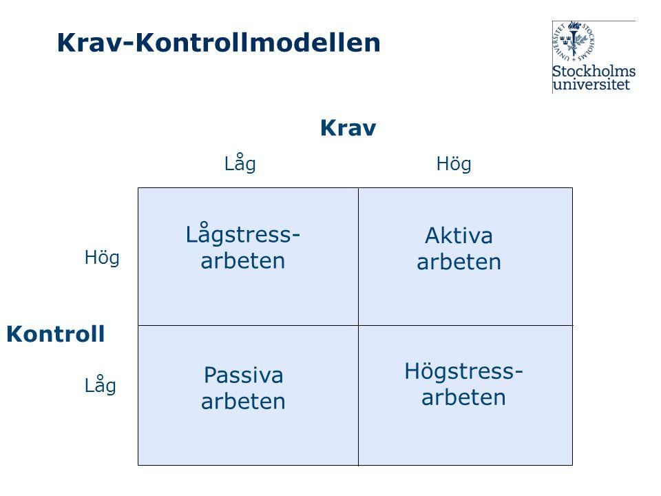 Krav-Kontrollmodellen