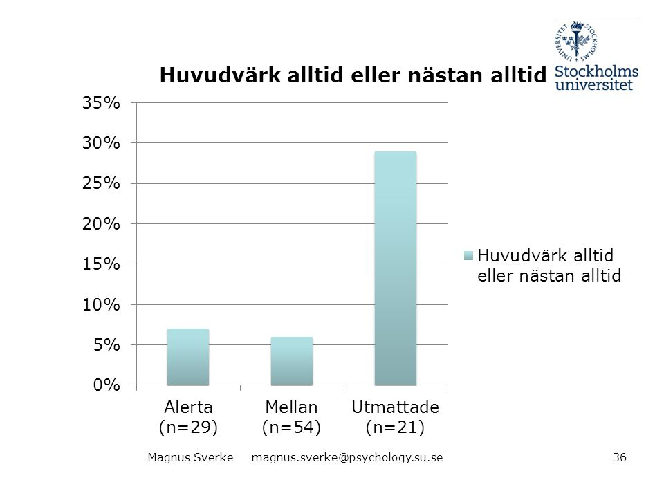 Magnus Sverke magnus.sverke@psychology.su.se