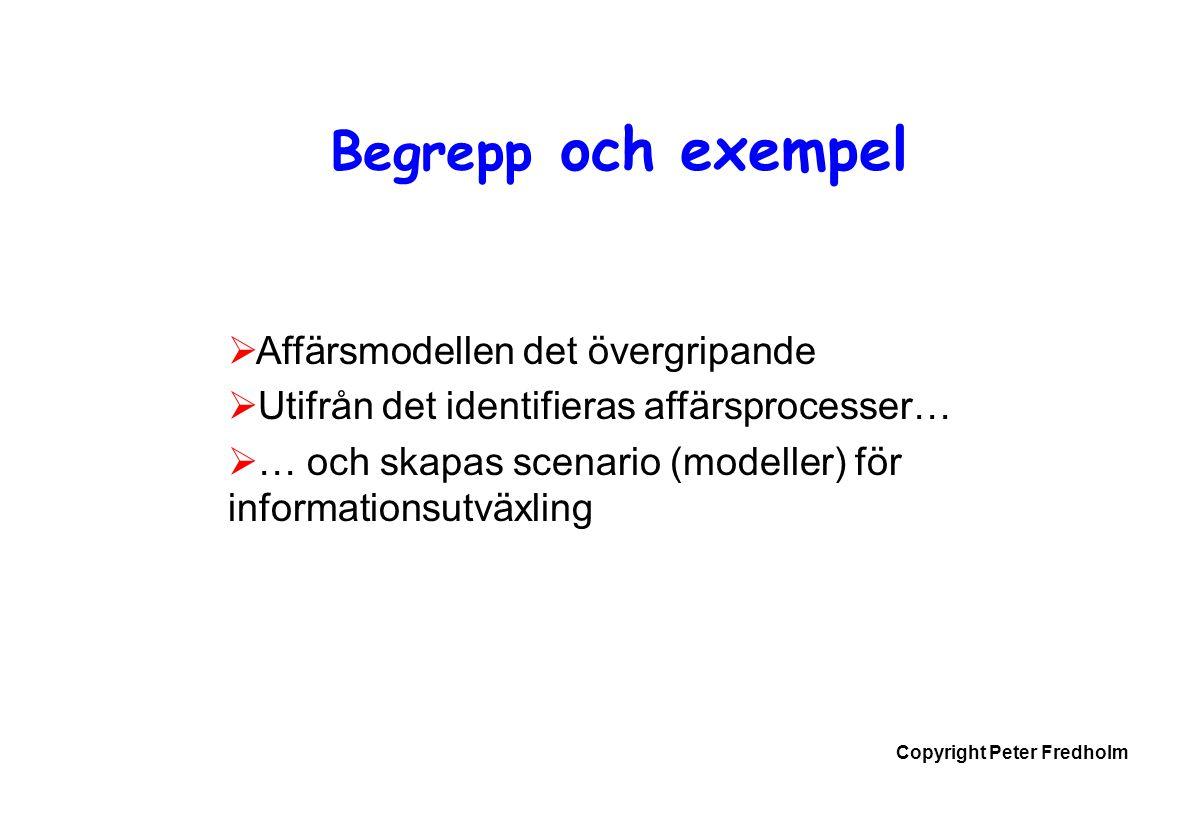 Begrepp och exempel Affärsmodellen det övergripande