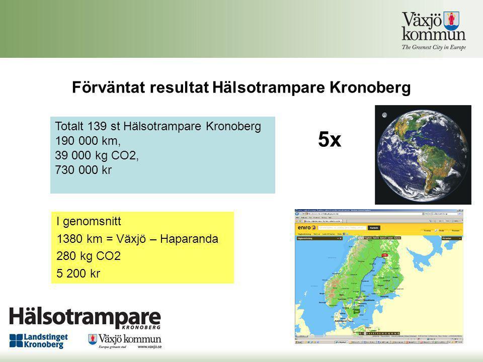 Förväntat resultat Hälsotrampare Kronoberg