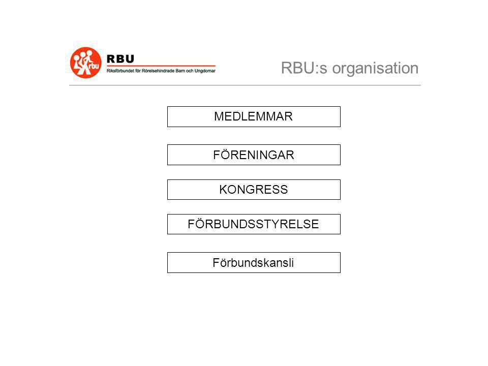 RBU:s organisation MEDLEMMAR FÖRENINGAR KONGRESS FÖRBUNDSSTYRELSE