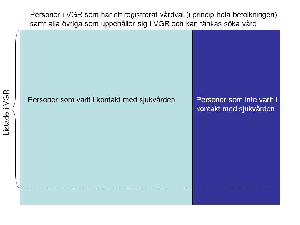 Personer i VGR som har ett registrerat vårdval (i princip hela befolkningen)
