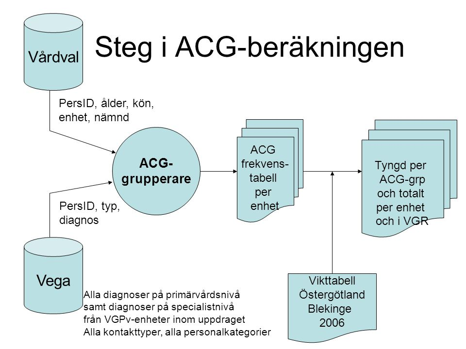 Steg i ACG-beräkningen