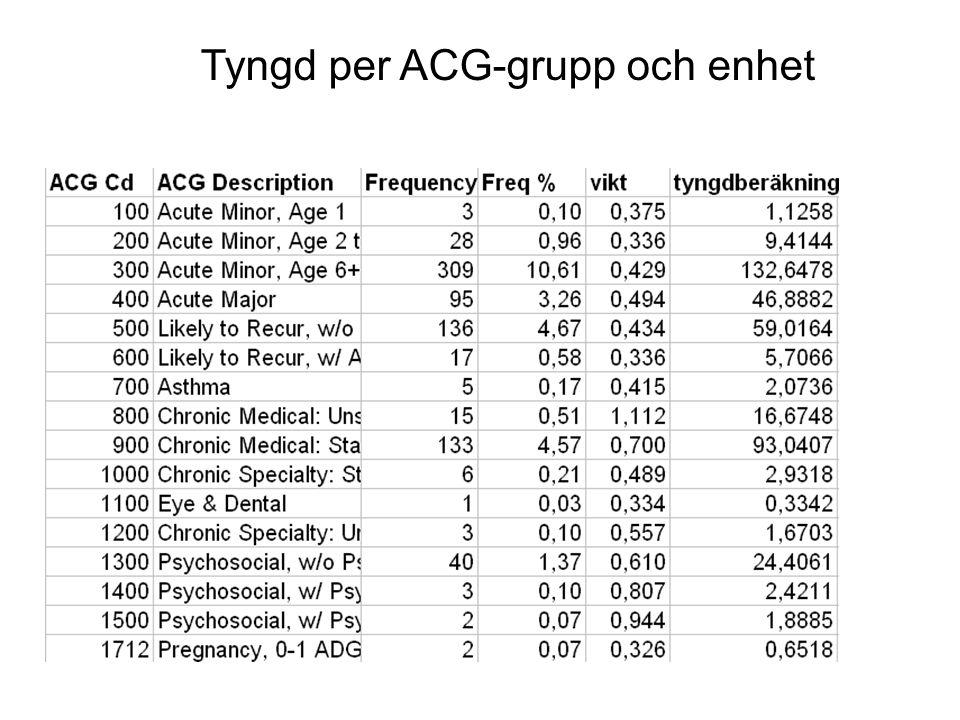 Tyngd per ACG-grupp och enhet