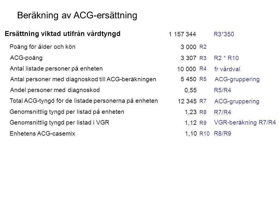 Beräkning av ACG-ersättning