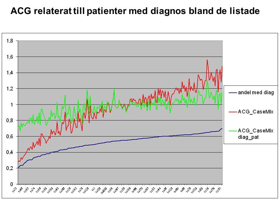 ACG relaterat till patienter med diagnos bland de listade