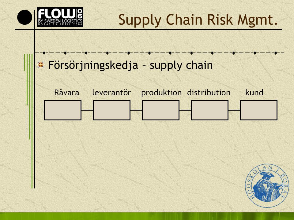 Supply Chain Risk Mgmt. Försörjningskedja – supply chain