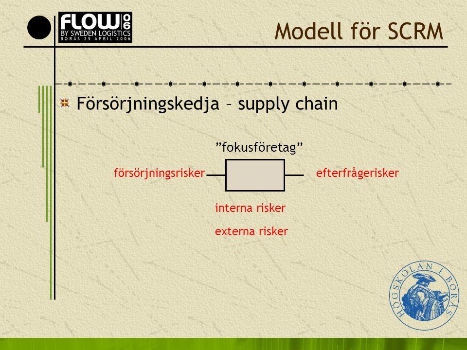 Modell för SCRM Försörjningskedja – supply chain fokusföretag