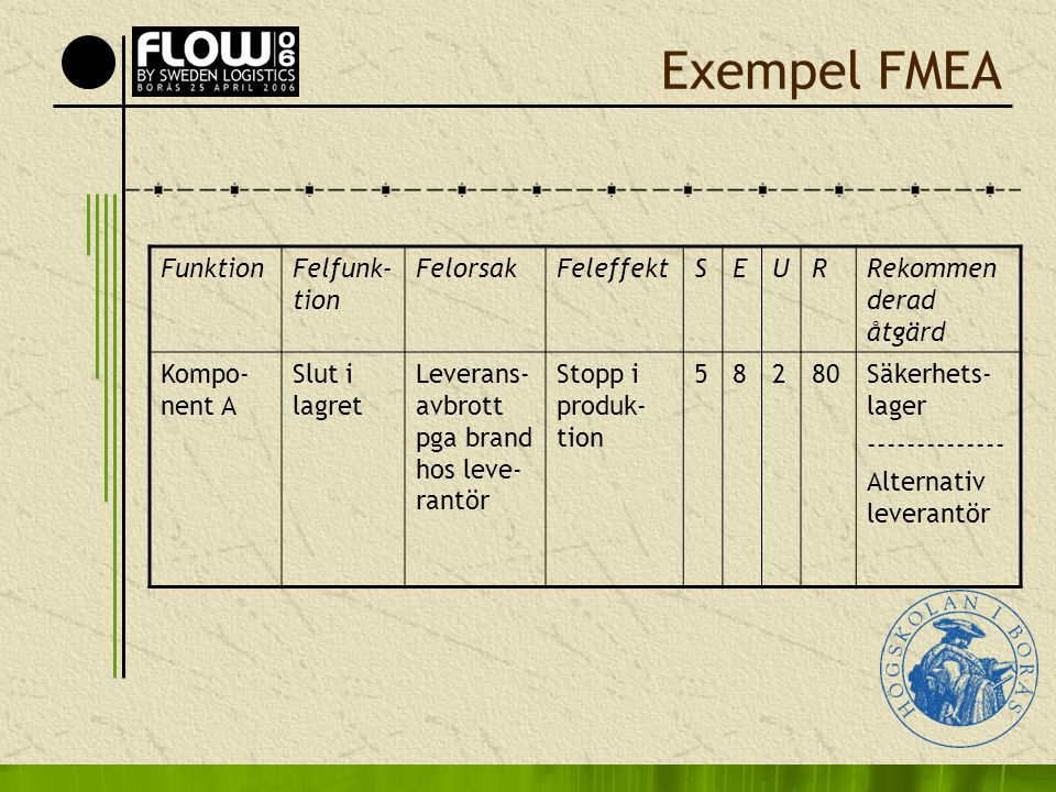 Exempel FMEA Funktion Felfunk-tion Felorsak Feleffekt S E U R
