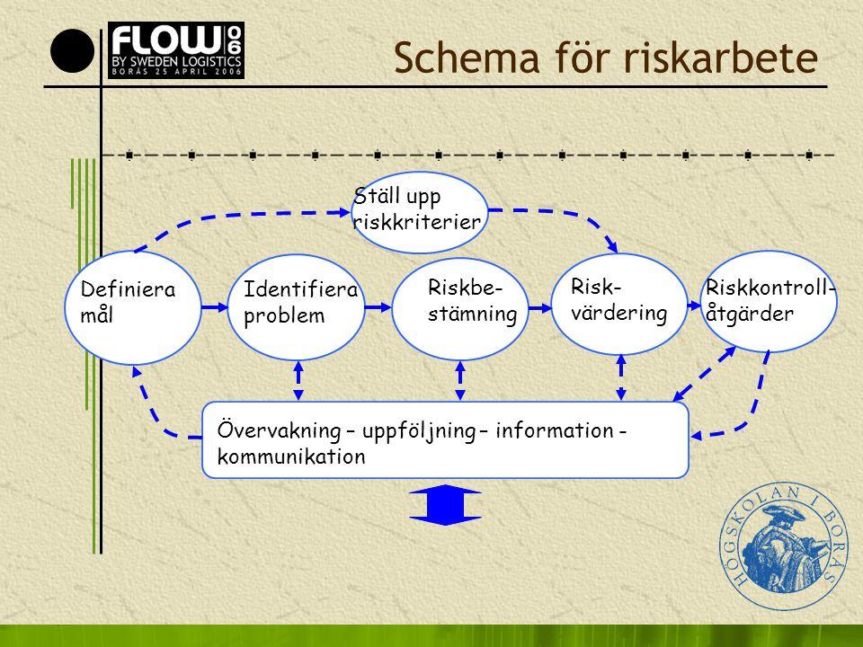 Schema för riskarbete Ställ upp riskkriterier Definiera mål