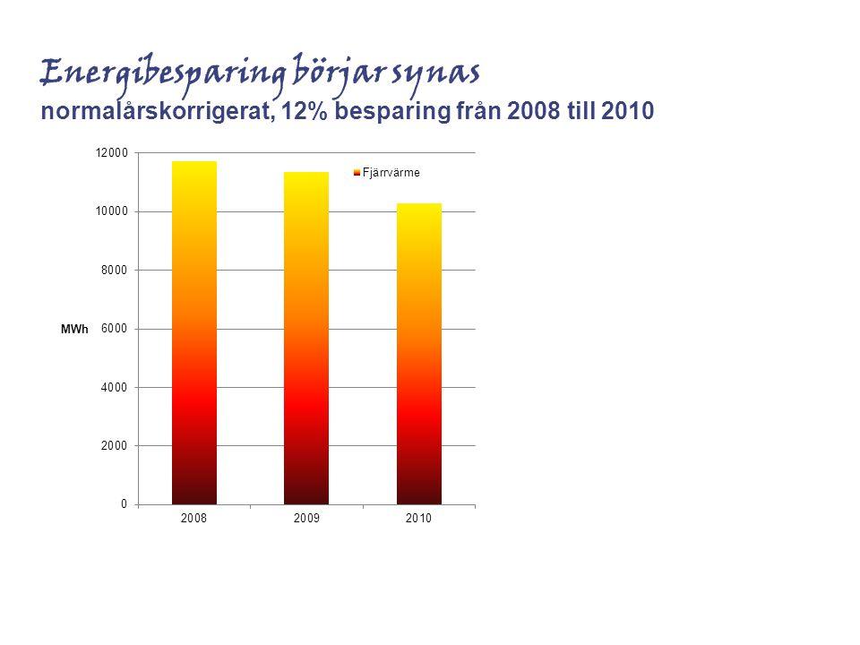 Energibesparing börjar synas normalårskorrigerat, 12% besparing från 2008 till 2010